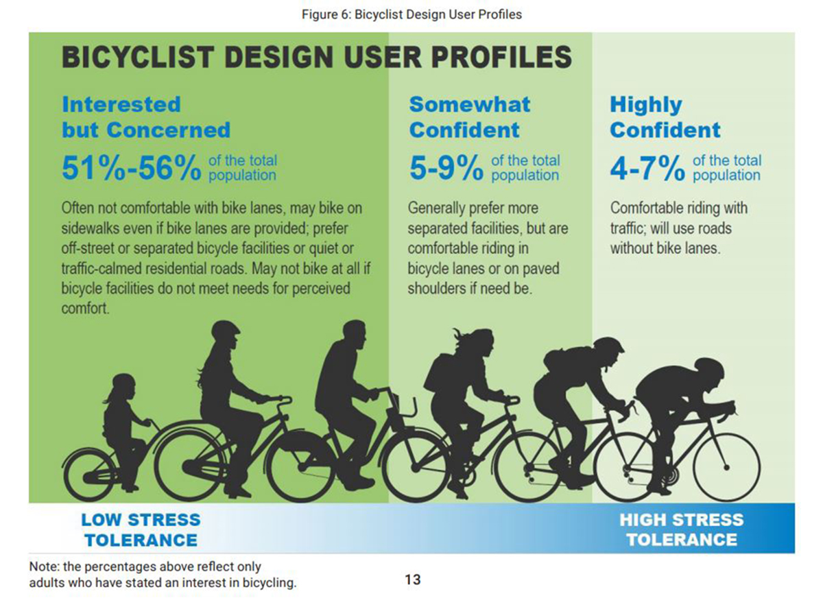 Type of Cyclist