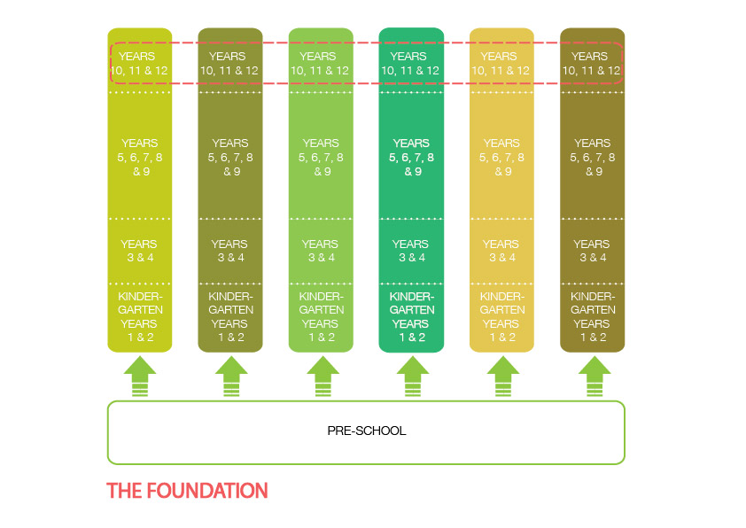 Educational model options
