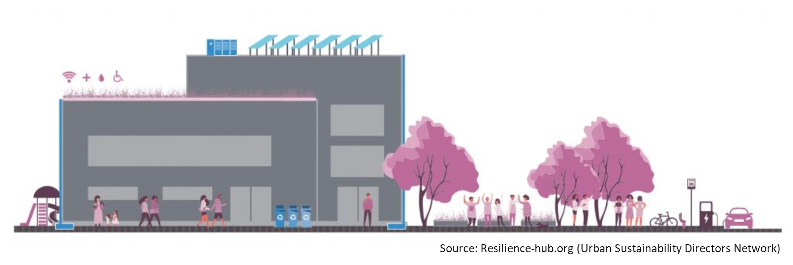 SHARE YOUR VISION: Your community's Resilience Hub