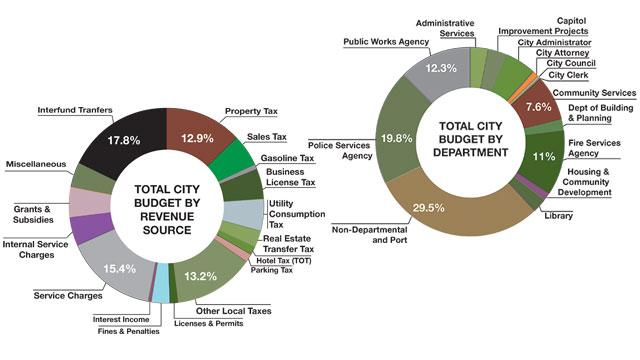 Oakland Budget Prioritization
