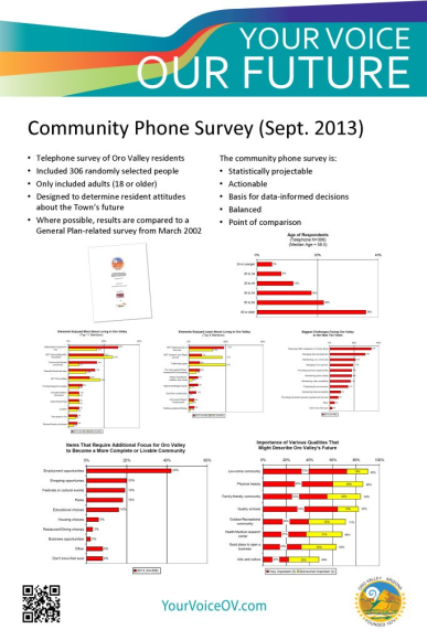 Phone survey results