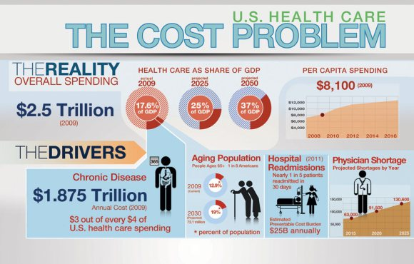 Driving Down Health Care Costs