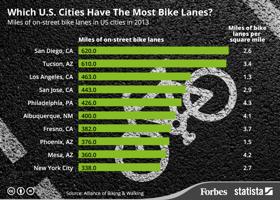 Making Biking Easier and More Popular