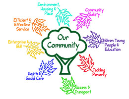 Key Issue #4: Making Urban Forestry a Central Element of Community Planning at the Regional Scale